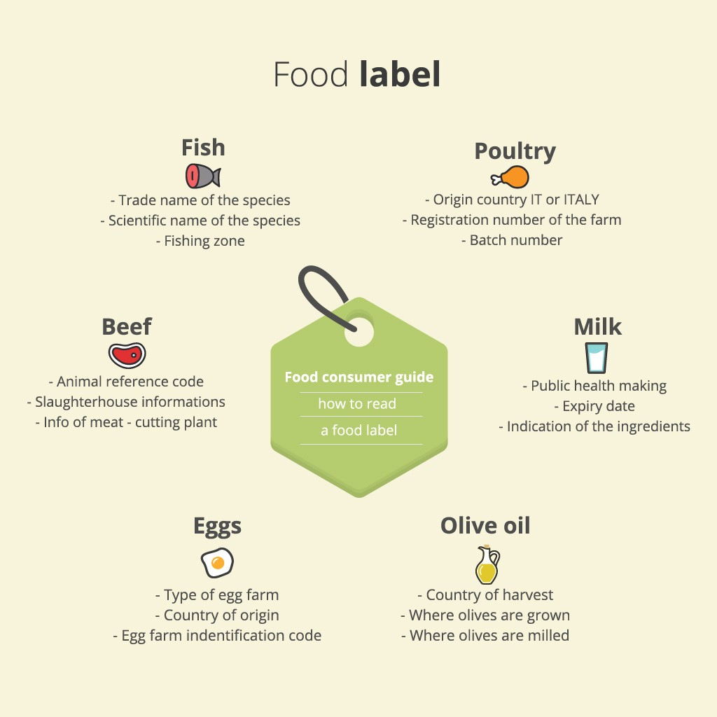 Consumer Guides: Food Label: Infographic For Food ConsumersItalian Feelings