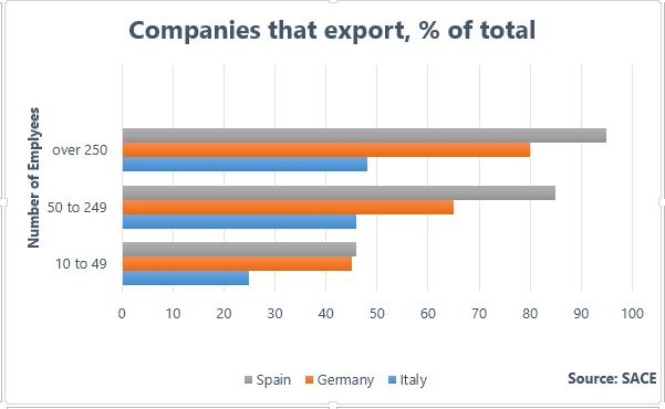 Italian industry report